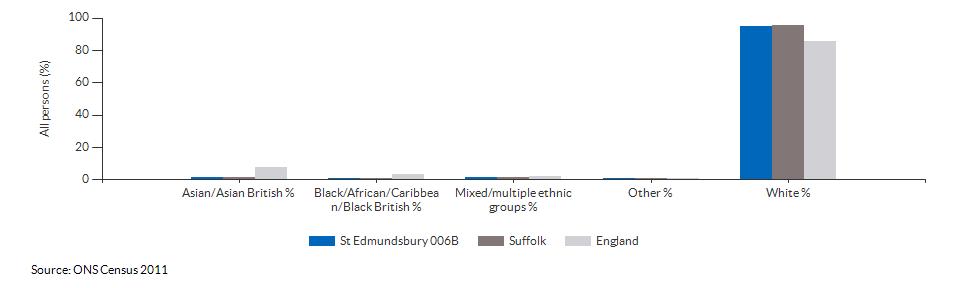 Ethnicity in St Edmundsbury 006B for 2011