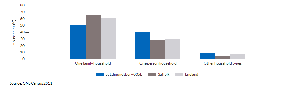 Household composition in St Edmundsbury 006B for 2011