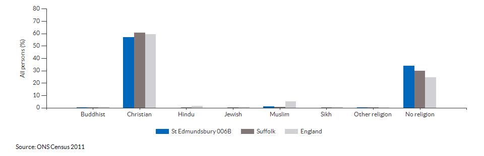 Religion in St Edmundsbury 006B for 2011
