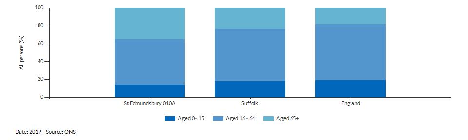 Broad age group estimates for St Edmundsbury 010A for 2019