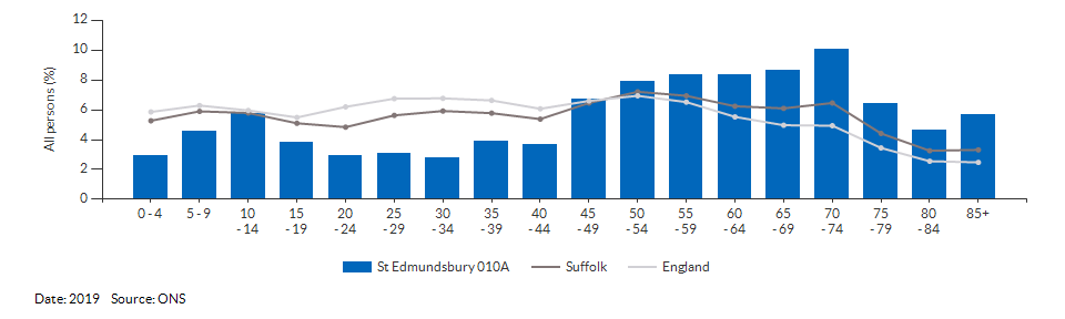 5-year age group population estimates for St Edmundsbury 010A for 2019