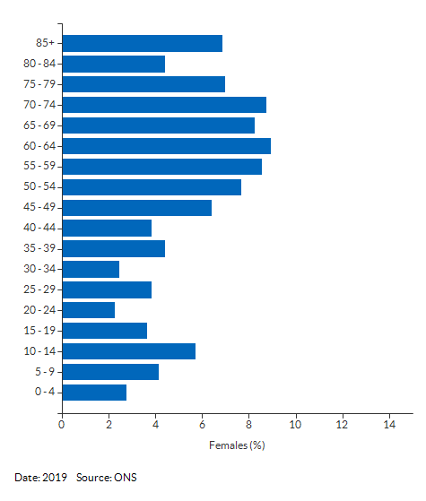 5-year age group female population estimates for St Edmundsbury 010A for 2019