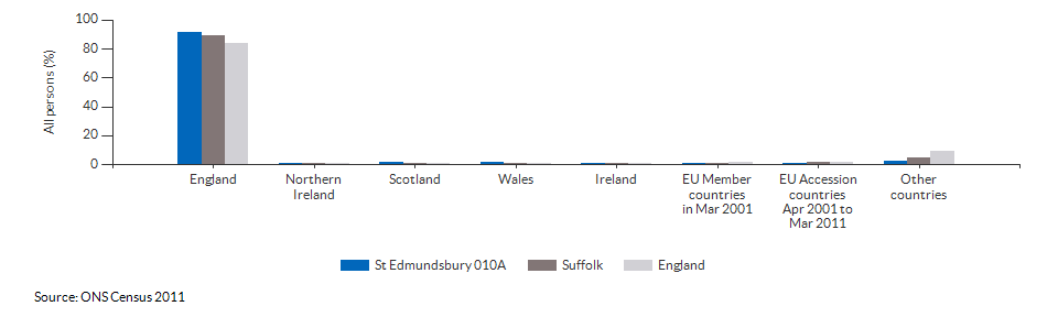 Country of birth for St Edmundsbury 010A for 2011