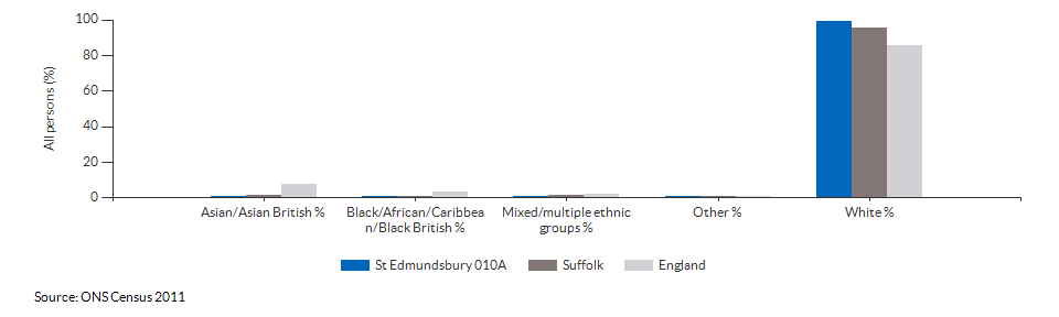 Ethnicity in St Edmundsbury 010A for 2011