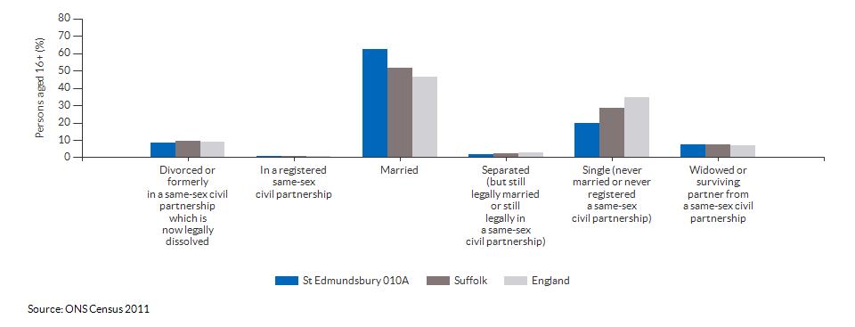 Marital and civil partnership status in St Edmundsbury 010A for 2011