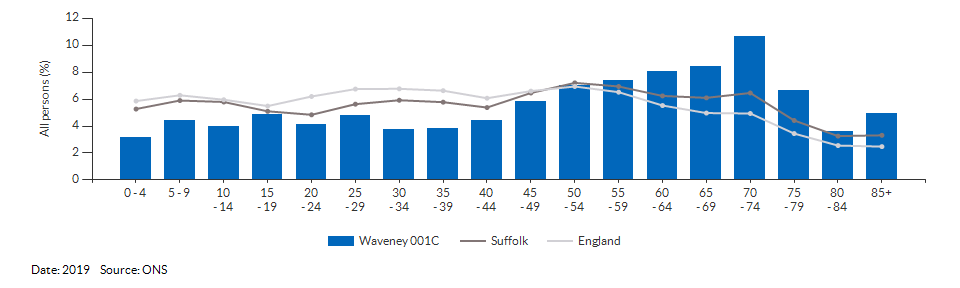 5-year age group population estimates for Waveney 001C for 2019