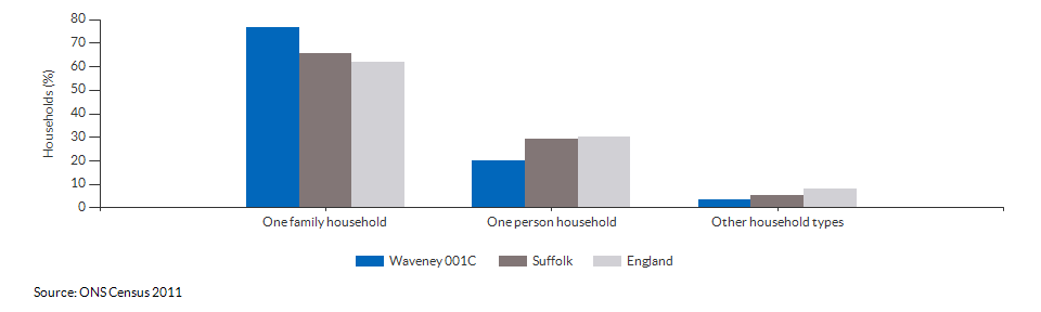 Household composition in Waveney 001C for 2011