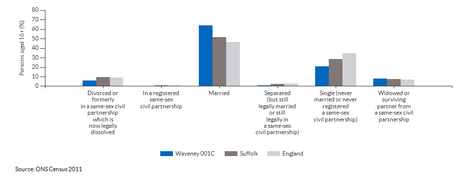Marital and civil partnership status in Waveney 001C for 2011