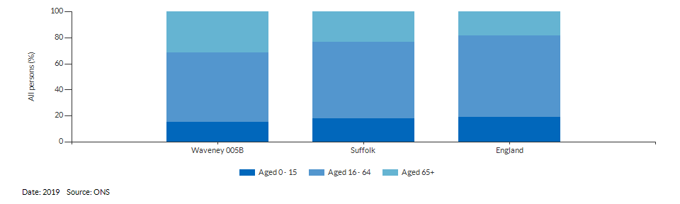 Broad age group estimates for Waveney 005B for 2019