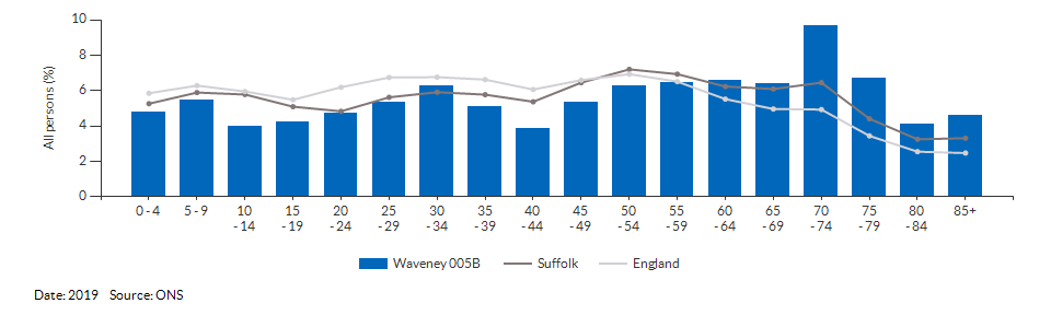 5-year age group population estimates for Waveney 005B for 2019