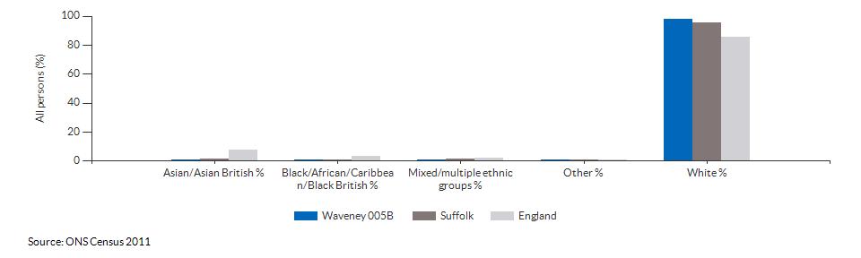 Ethnicity in Waveney 005B for 2011