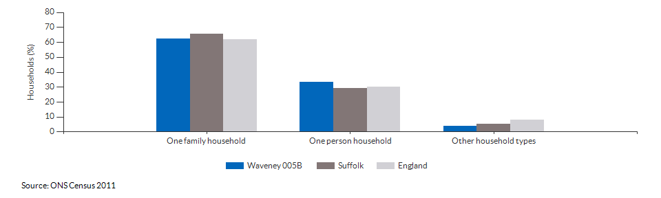 Household composition in Waveney 005B for 2011