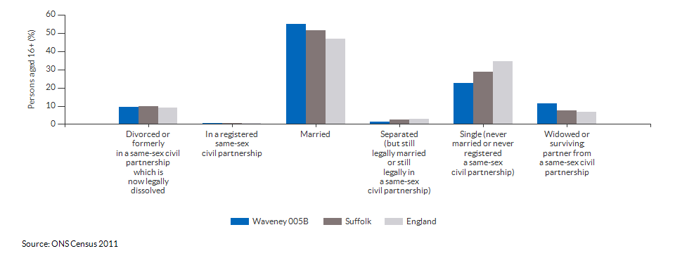Marital and civil partnership status in Waveney 005B for 2011