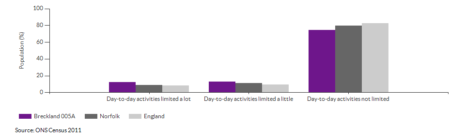 Persons with limited day-to-day activity in Breckland 005A for 2011