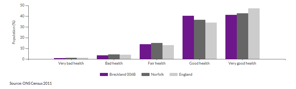 Self-reported health in Breckland 006B for 2011