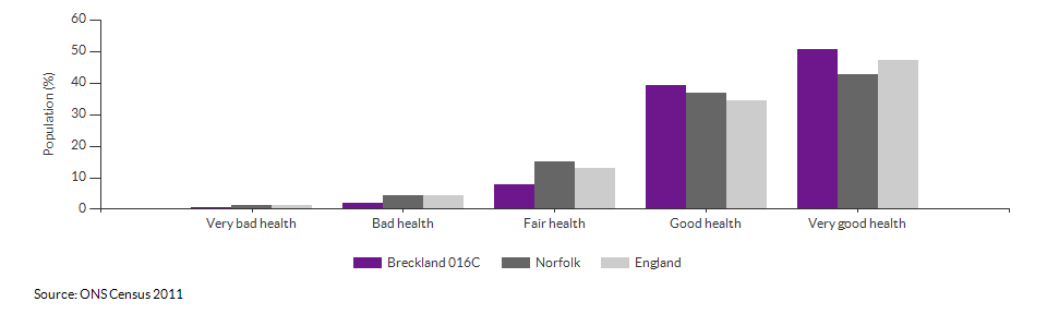 Self-reported health in Breckland 016C for 2011