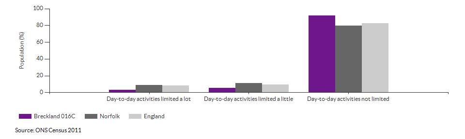 Persons with limited day-to-day activity in Breckland 016C for 2011