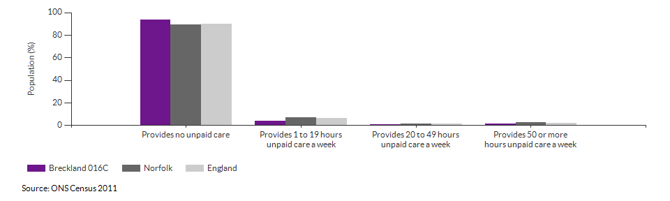 Provision of unpaid care in Breckland 016C for 2011
