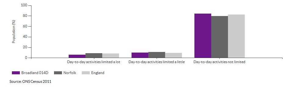 Persons with limited day-to-day activity in Broadland 014D for 2011