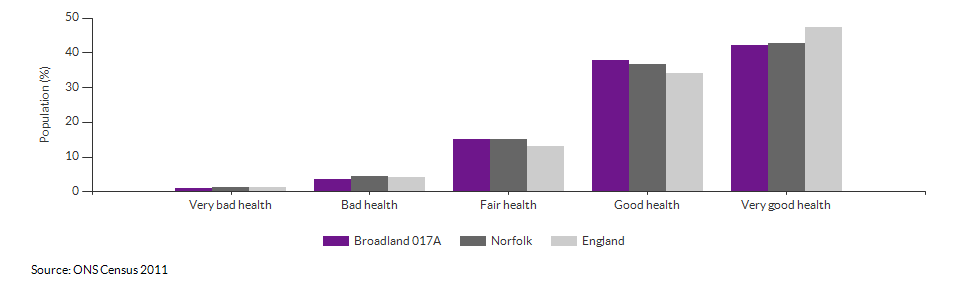 Self-reported health in Broadland 017A for 2011