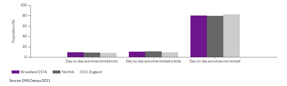 Persons with limited day-to-day activity in Broadland 017A for 2011
