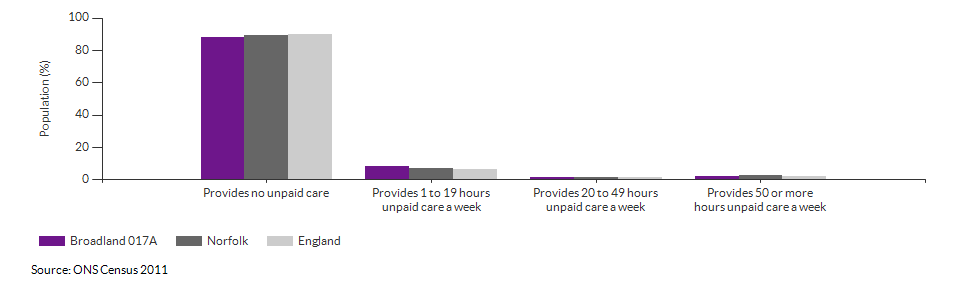 Provision of unpaid care in Broadland 017A for 2011