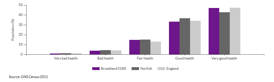 Self-reported health in Broadland 018D for 2011