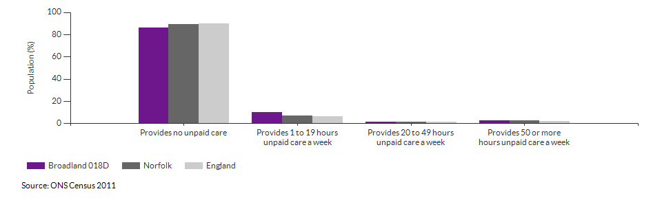 Provision of unpaid care in Broadland 018D for 2011