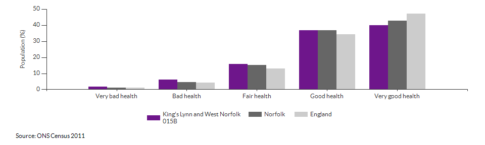 Self-reported health in King's Lynn and West Norfolk 015B for 2011