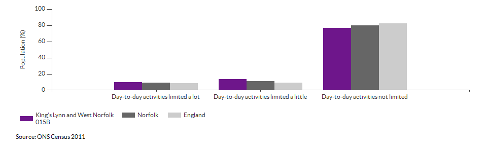 Persons with limited day-to-day activity in King's Lynn and West Norfolk 015B for 2011
