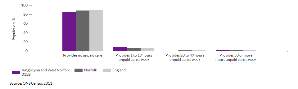 Provision of unpaid care in King's Lynn and West Norfolk 015B for 2011