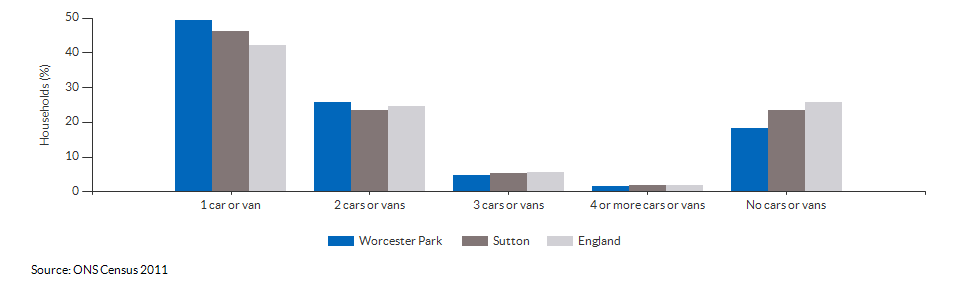 Number of cars or vans per household in Worcester Park for 2011