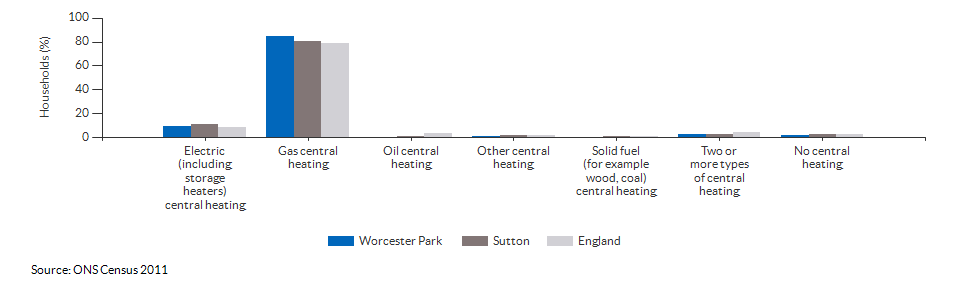 Household central heating in Worcester Park for 2011