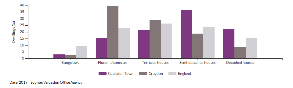 Dwelling counts by type for Coulsdon Town for 2019