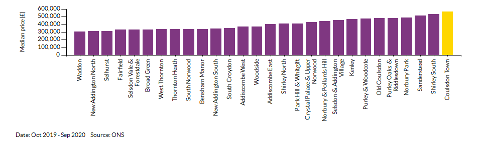 How Coulsdon Town compares to other wards in the Local Authority