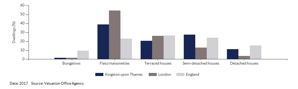 Dwelling counts by type for Kingston upon Thames for 2017