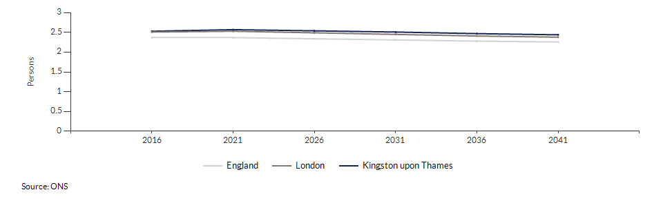 Projected average number of persons per household for Kingston upon Thames over time