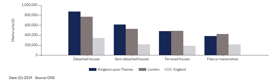 Median price by property type for Kingston upon Thames for Q1-2019