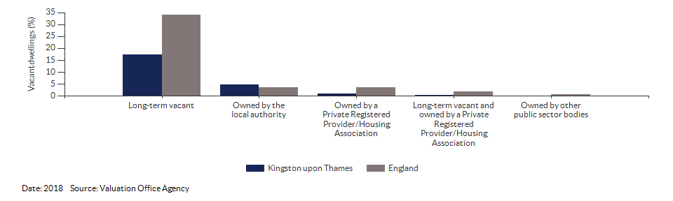 Vacant dwelling counts by type for Kingston upon Thames for 2018