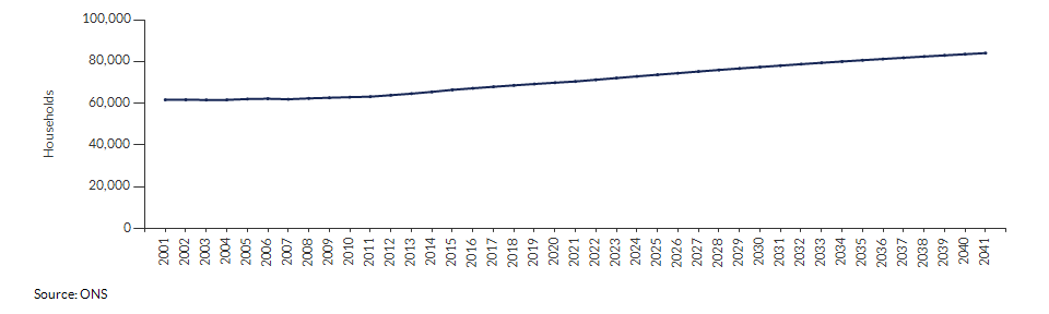 Projected number of households for Kingston upon Thames over time