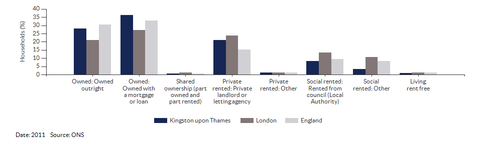 Property ownership and tenency for Kingston upon Thames for 2011