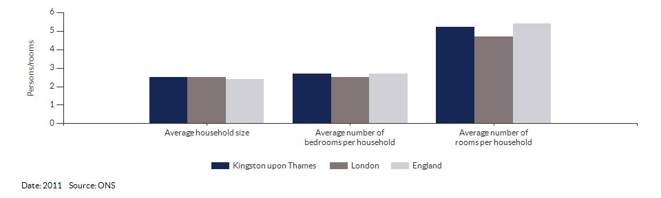 Household size and rooms for Kingston upon Thames for 2011