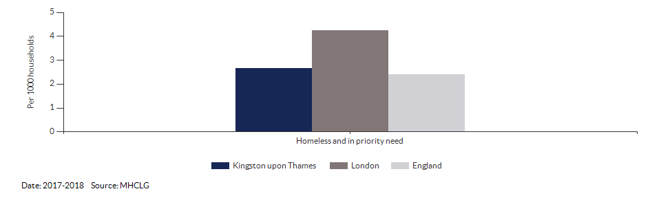 Homeless and in priority need for Kingston upon Thames for 2017-2018
