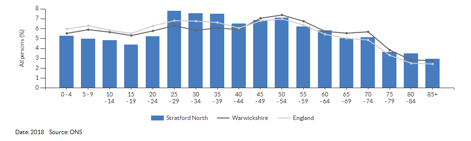 5-year age group population estimates for Stratford North for 2018
