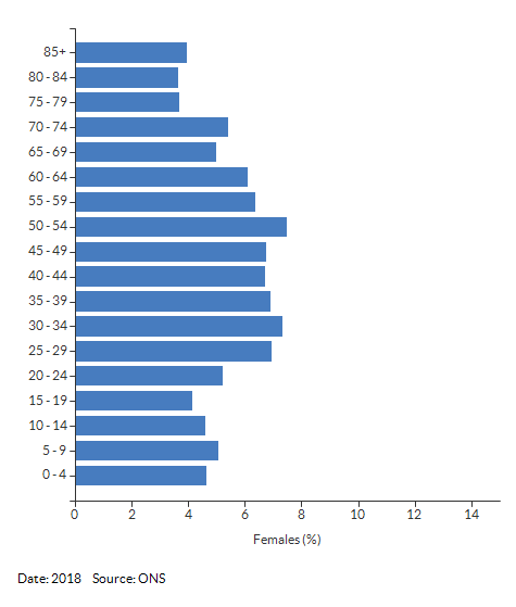 5-year age group female population estimates for Stratford North for 2018