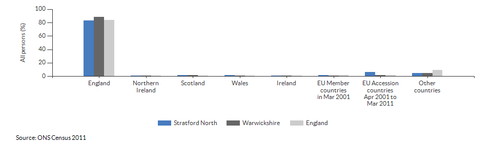 Country of birth for Stratford North for 2011