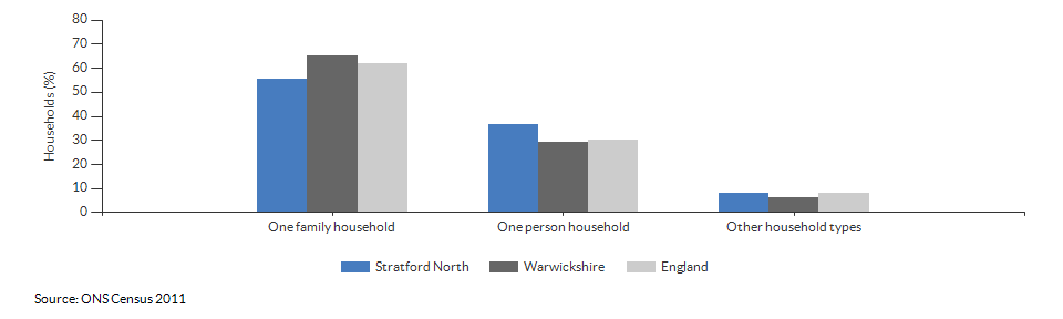 Household composition in Stratford North for 2011