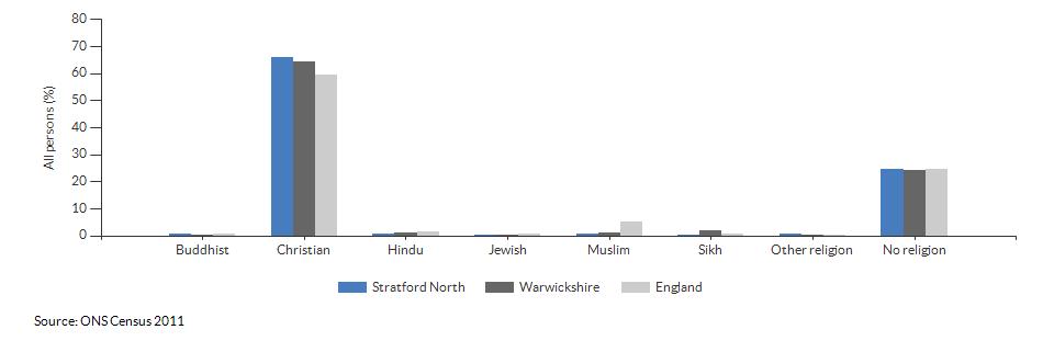 Religion in Stratford North for 2011