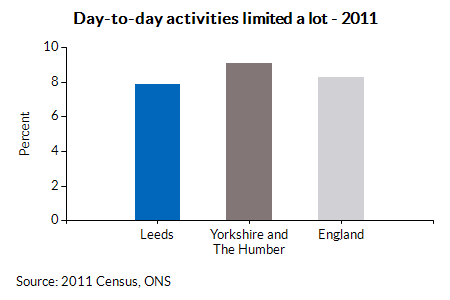 Day-to-day activities limited a lot - 2011