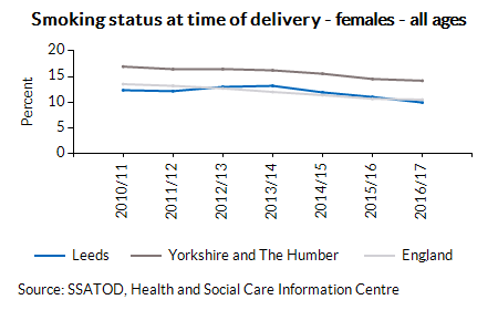 Smoking status at time of delivery - females - all ages